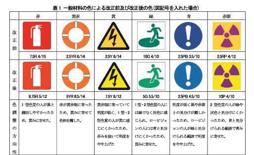 画像:安全標識のユニバーサルデザインカラー採用の比較表