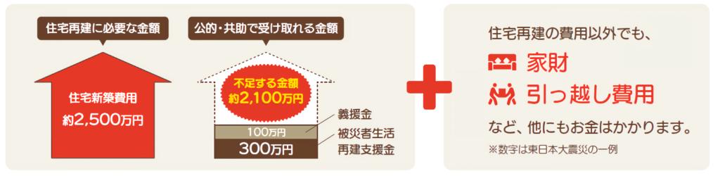 これはグラフです。東日本大震災の一例で、新築費用にかかるお金は2,500万円に対し、公的支援で賄えるお金は約400万円で、不足する金額は2,1000万円です。さらに家財、引っ越し費用等のお金もかかります。